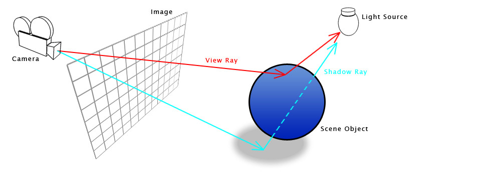 Raytracing – podstata a pipeline