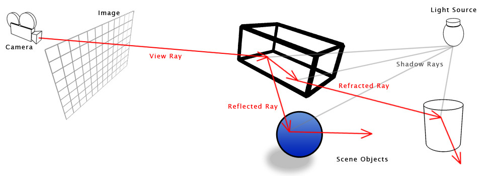 Raytracing – akcelerácia